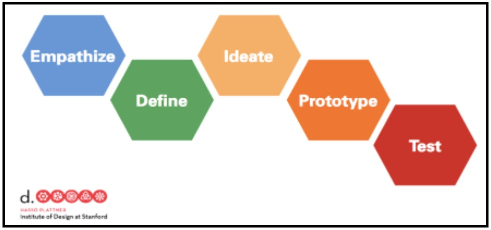Values  Empathize, Define, Ideate, Prototype and Test